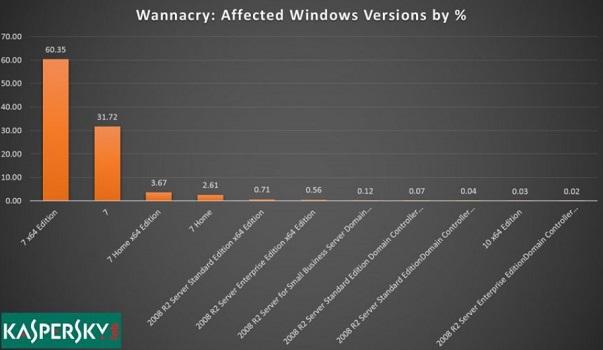 Rimuovere Wannacry e proteggersi